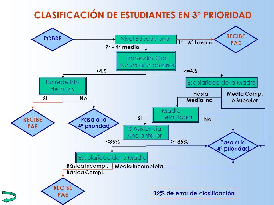 CLASIFICACIÓN DE ESTUDIANTES EN 3° PRIORIDAD