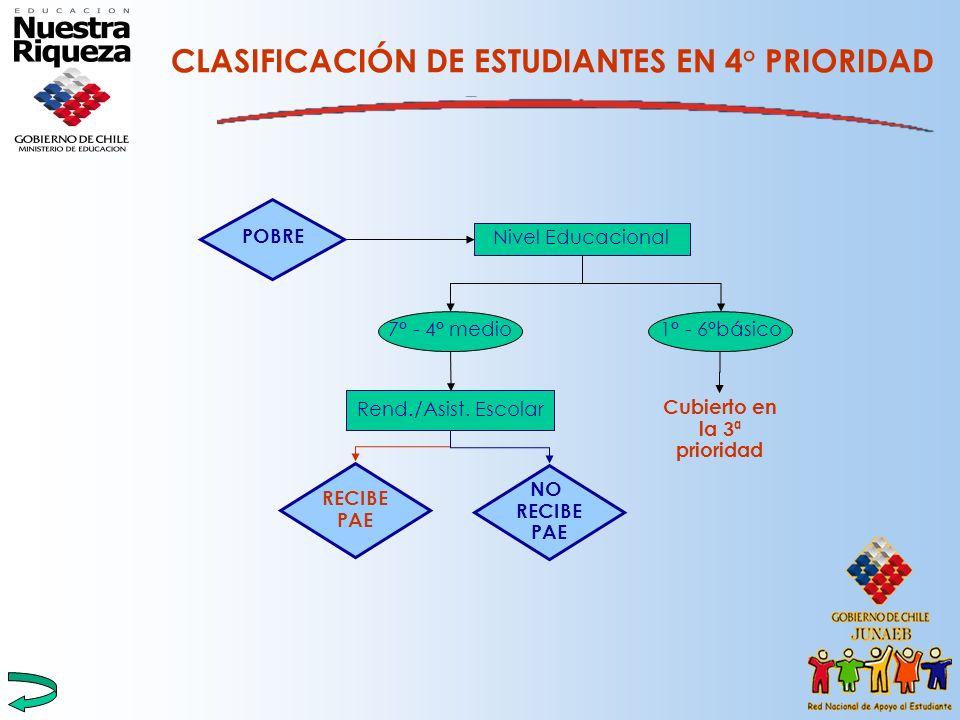 CLASIFICACIÓN DE ESTUDIANTES EN 4° PRIORIDAD