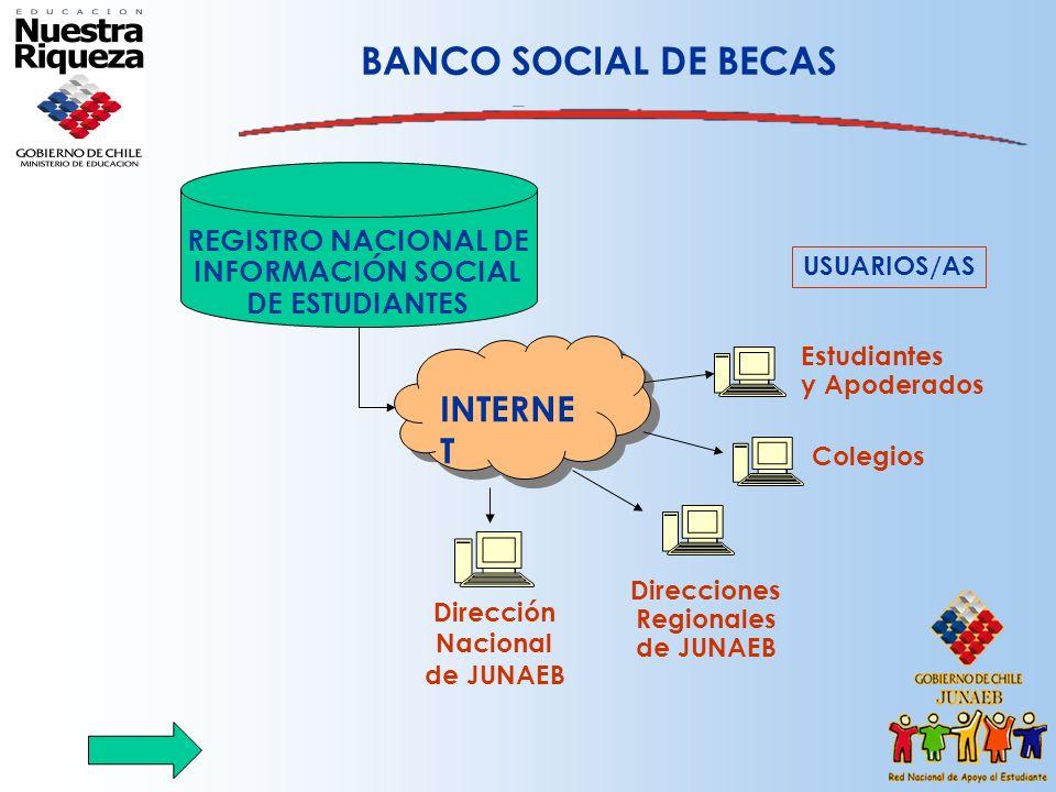 BANCO SOCIAL DE BECAS INTERNET REGISTRO NACIONAL DE INFORMACIÓN SOCIAL