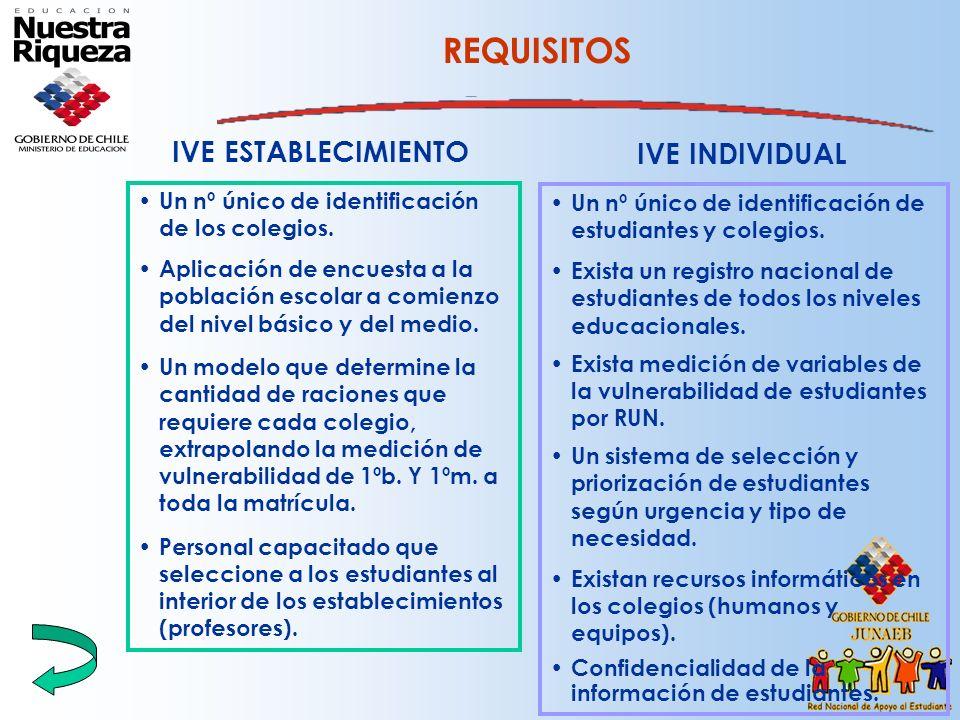 REQUISITOS IVE ESTABLECIMIENTO IVE INDIVIDUAL