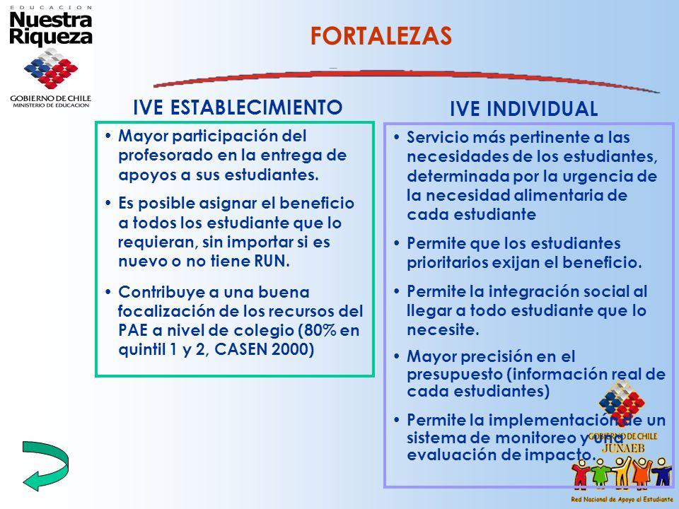 FORTALEZAS IVE ESTABLECIMIENTO IVE INDIVIDUAL
