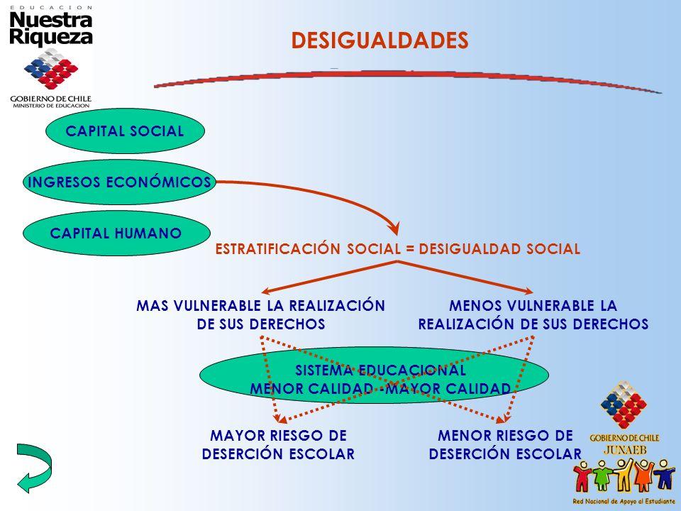 DESIGUALDADES ESTRATIFICACIÓN SOCIAL = DESIGUALDAD SOCIAL