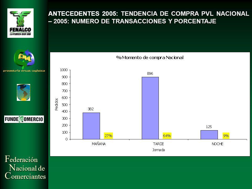 ANTECEDENTES 2005: TENDENCIA DE COMPRA PVL NACIONAL – 2005: NUMERO DE TRANSACCIONES Y PORCENTAJE