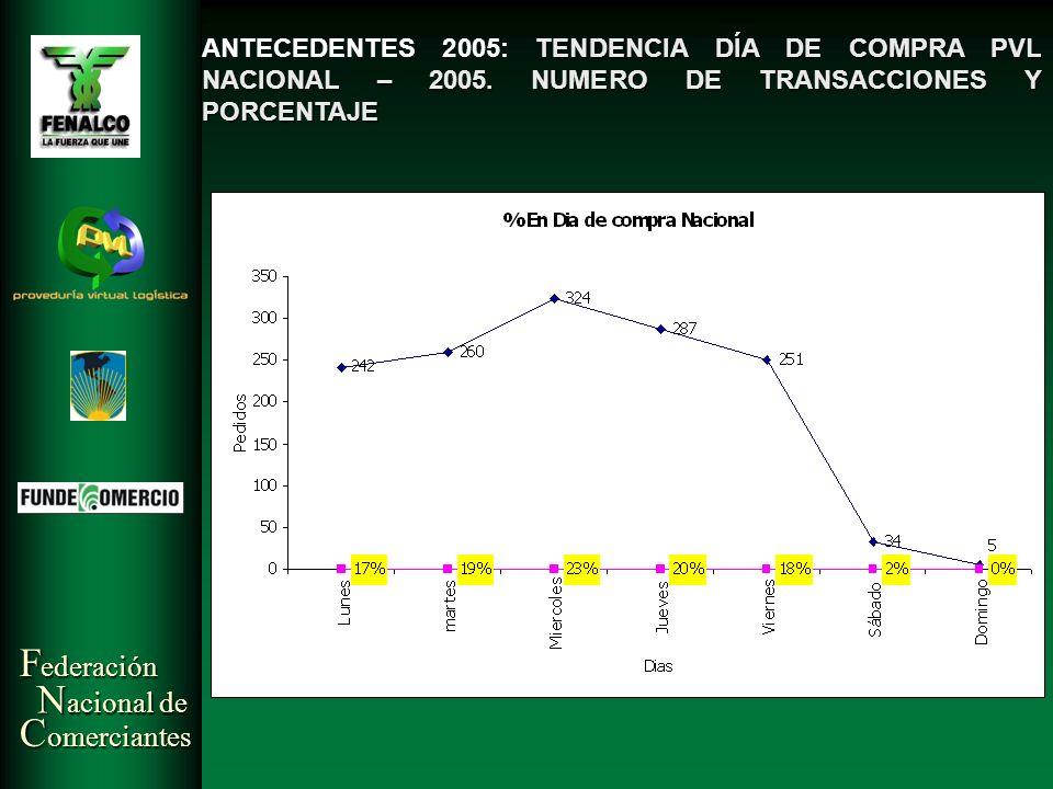 ANTECEDENTES 2005: TENDENCIA DÍA DE COMPRA PVL NACIONAL – 2005