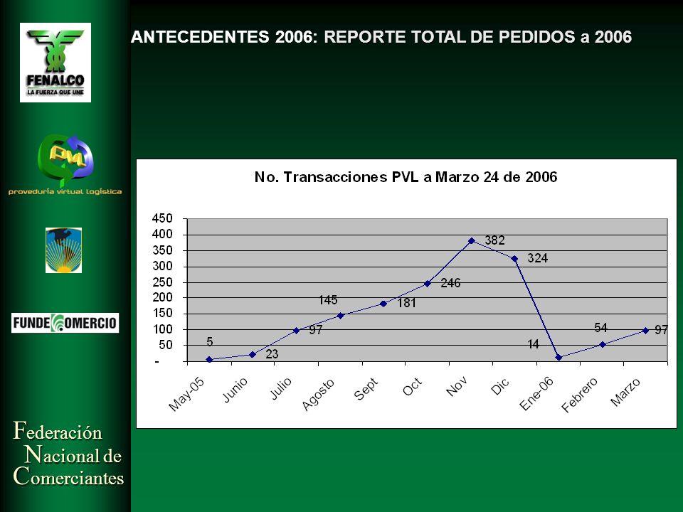ANTECEDENTES 2006: REPORTE TOTAL DE PEDIDOS a 2006