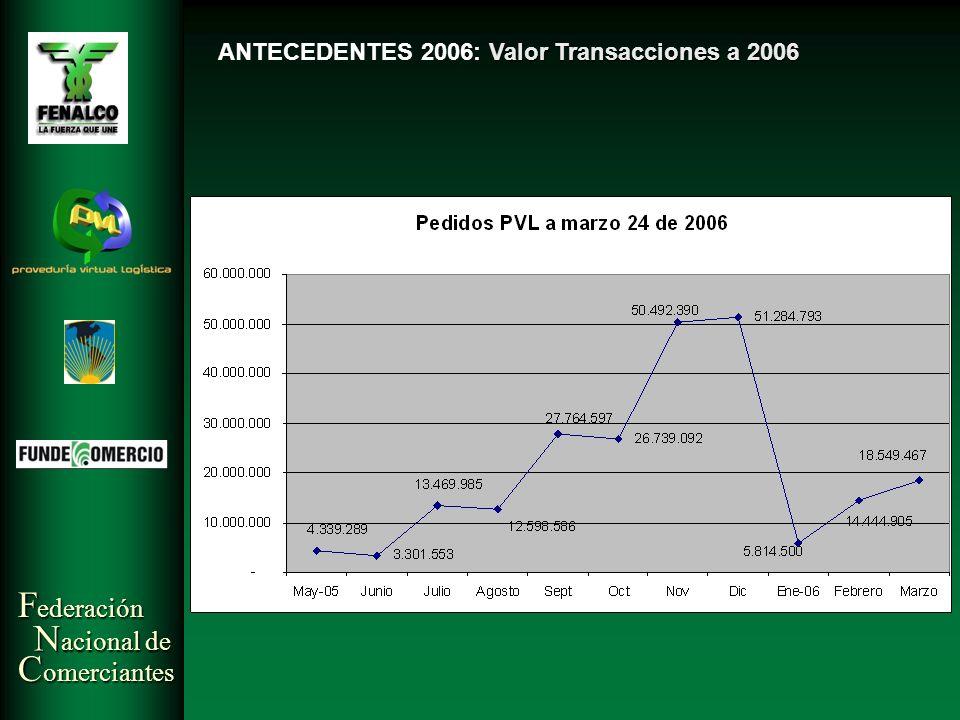 ANTECEDENTES 2006: Valor Transacciones a 2006