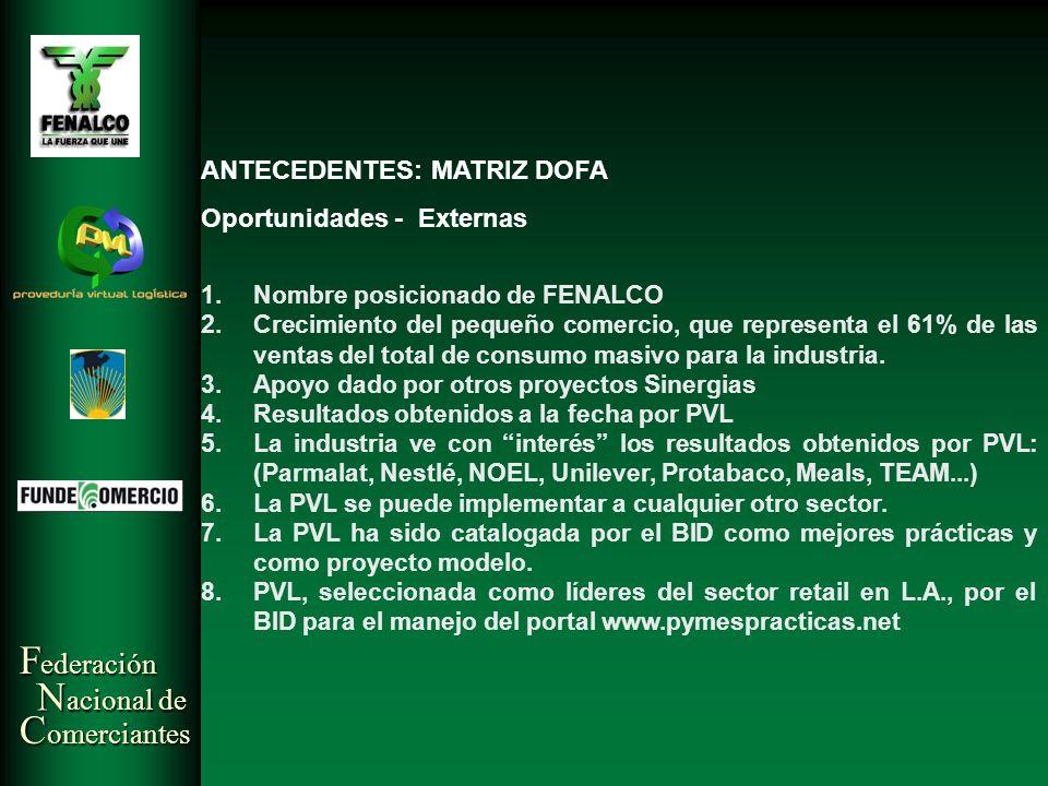 ANTECEDENTES: MATRIZ DOFA Oportunidades - Externas