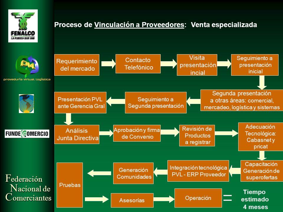 Proceso de Vinculación a Proveedores: Venta especializada