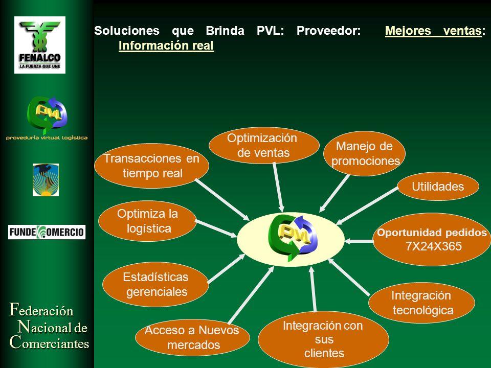 Soluciones que Brinda PVL: Proveedor: Mejores ventas: Información real