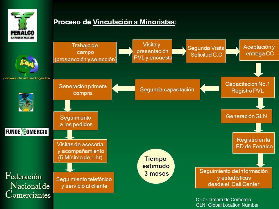 Proceso de Vinculación a Minoristas: