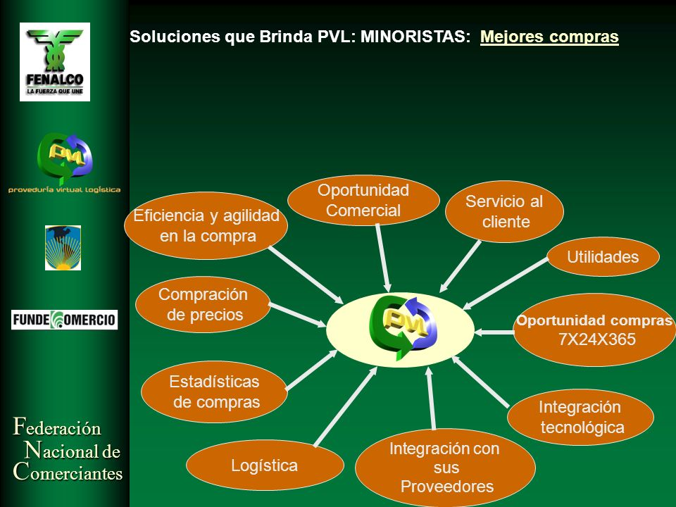 Soluciones que Brinda PVL: MINORISTAS: Mejores compras