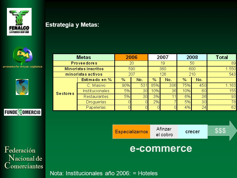 e-commerce $$$ Estrategia y Metas: