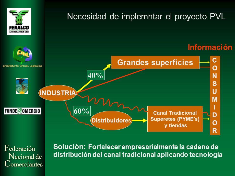 Necesidad de implemntar el proyecto PVL
