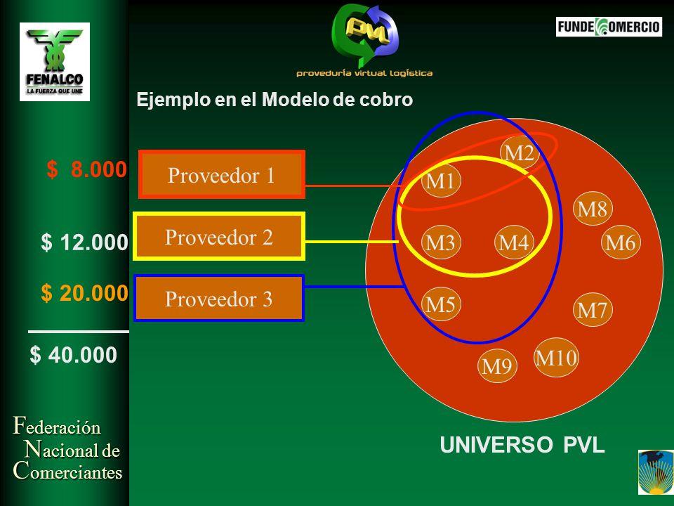 M2 $ 8.000 Proveedor 1 M1 M8 Proveedor 2 $ 12.000 M3 M4 M6 $ 20.000