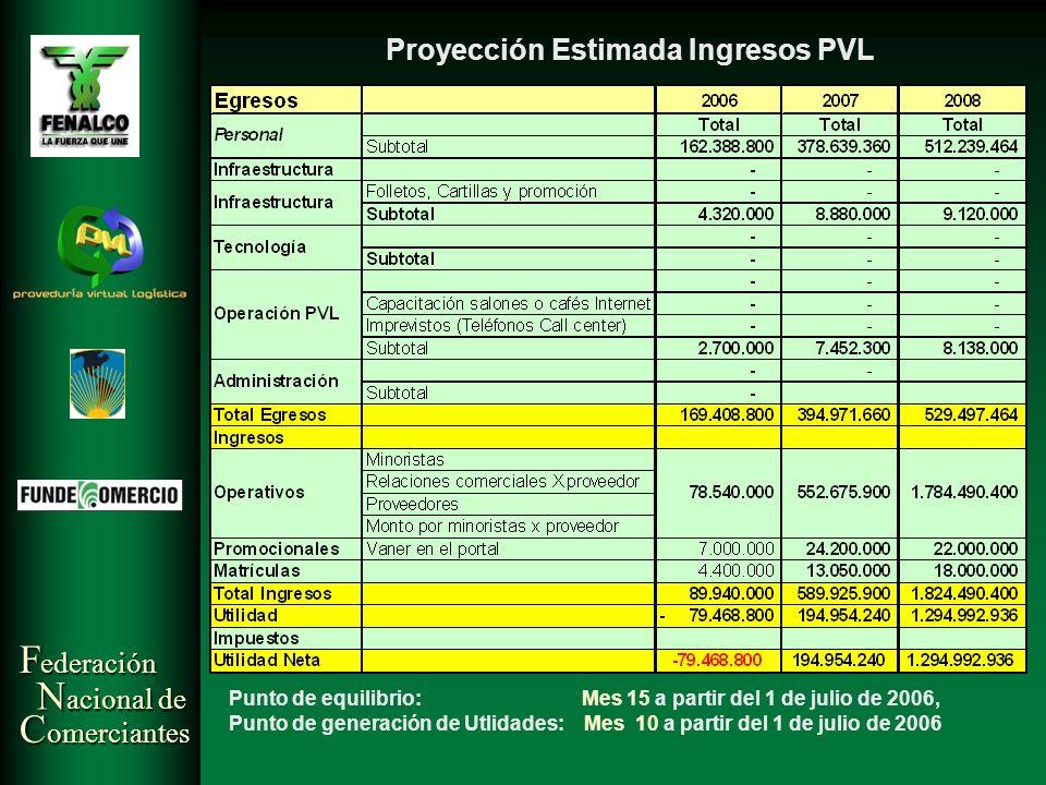 Proyección Estimada Ingresos PVL