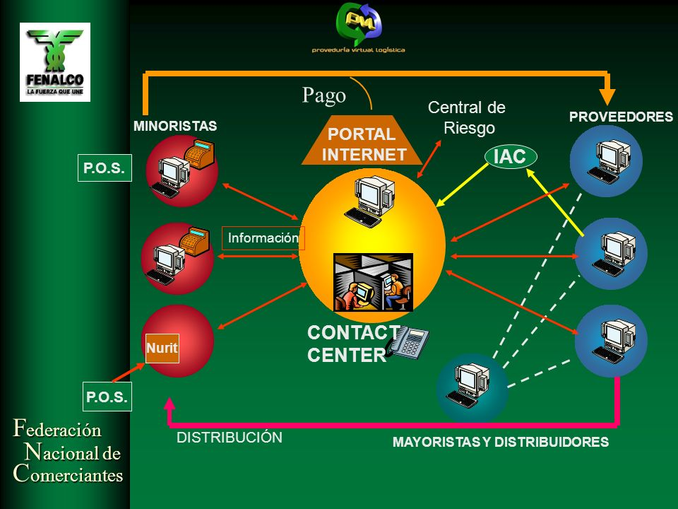 Pago IAC CONTACT CENTER Central de Riesgo PORTAL INTERNET P.O.S.