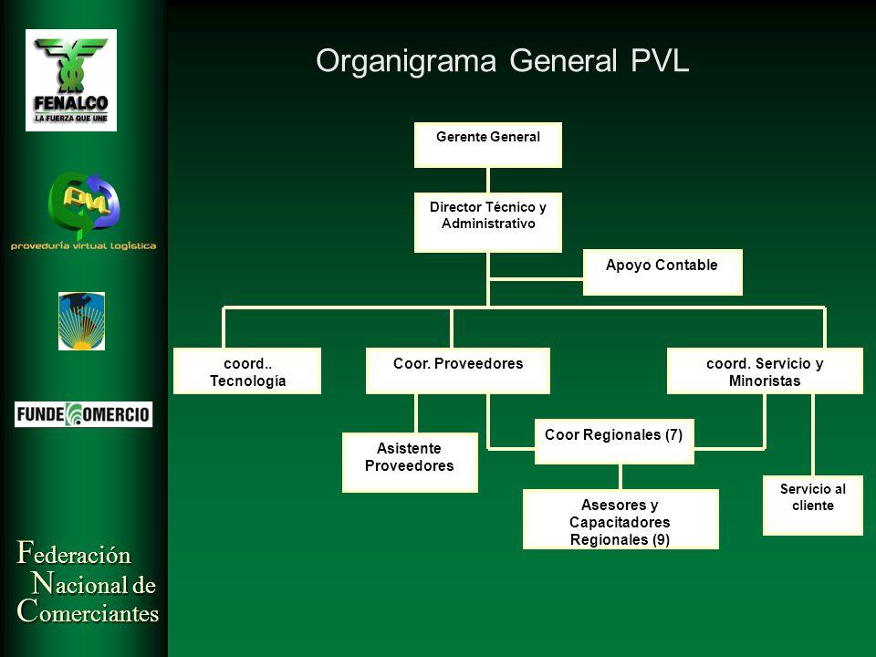 Organigrama General PVL