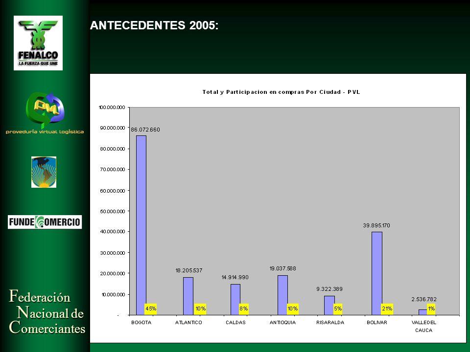 ANTECEDENTES 2005: