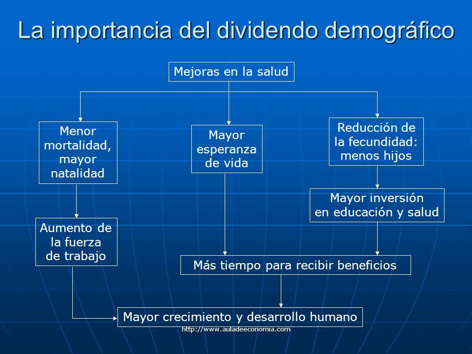 La importancia del dividendo demográfico