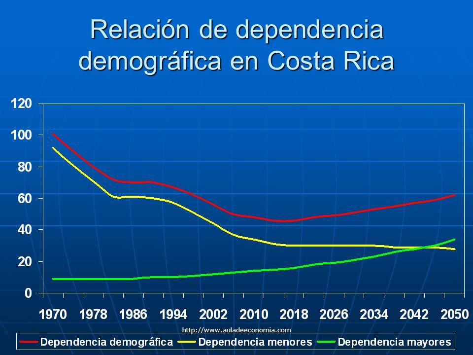 Relación de dependencia demográfica en Costa Rica