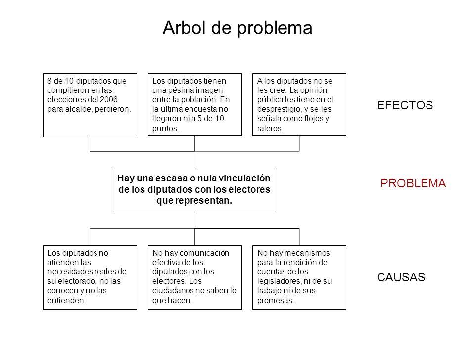 Arbol de problema EFECTOS PROBLEMA CAUSAS