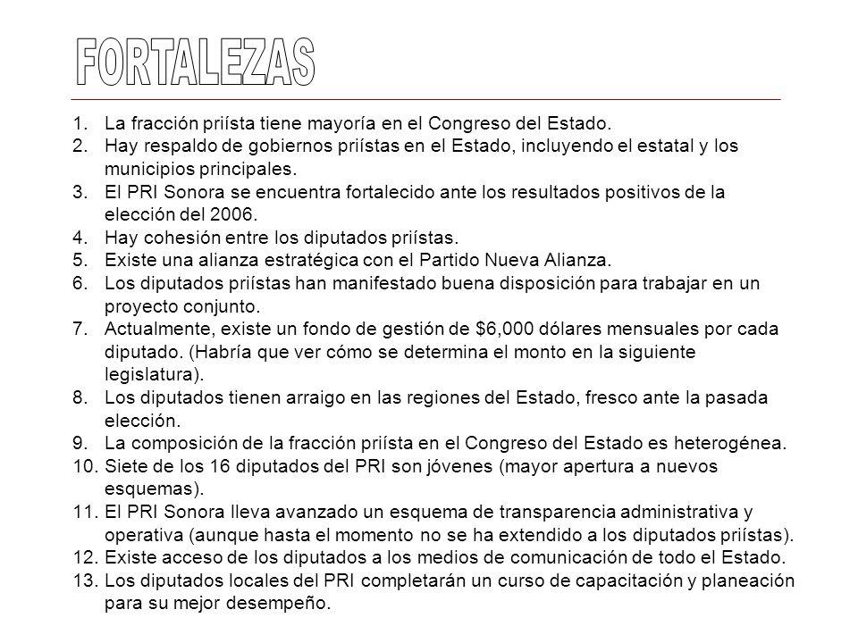 FORTALEZASLa fracción priísta tiene mayoría en el Congreso del Estado.