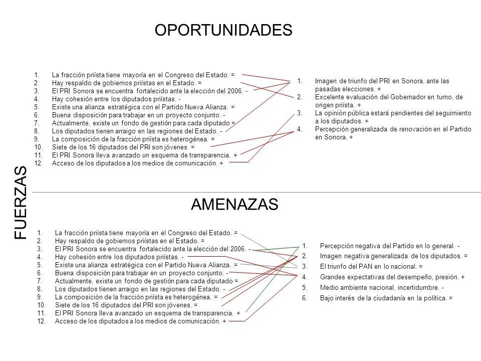 OPORTUNIDADES FUERZAS AMENAZAS