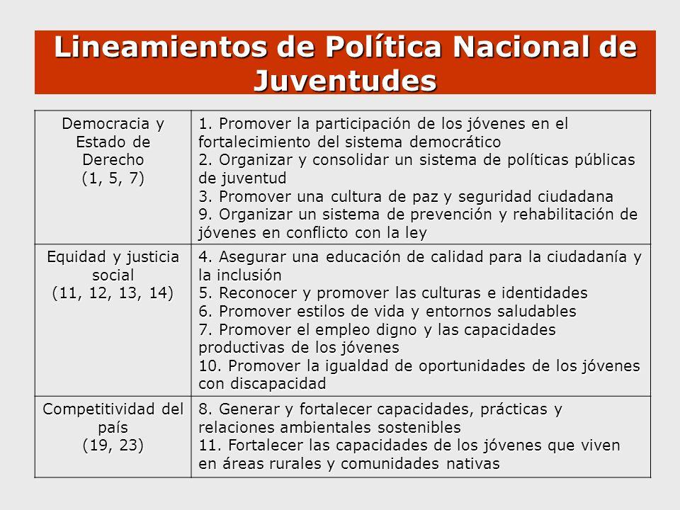 Lineamientos de Política Nacional de Juventudes