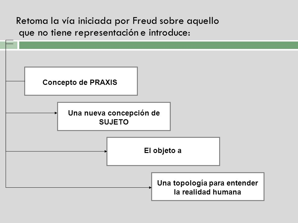 Retoma la vía iniciada por Freud sobre aquello