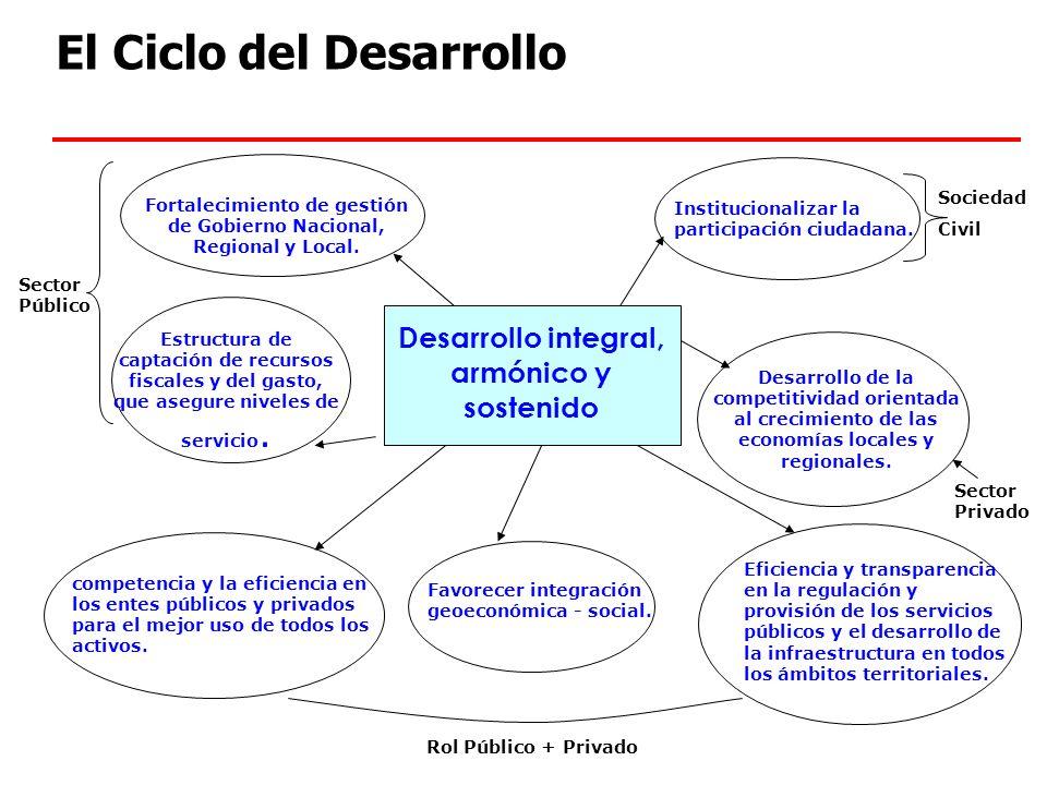 El Ciclo del Desarrollo