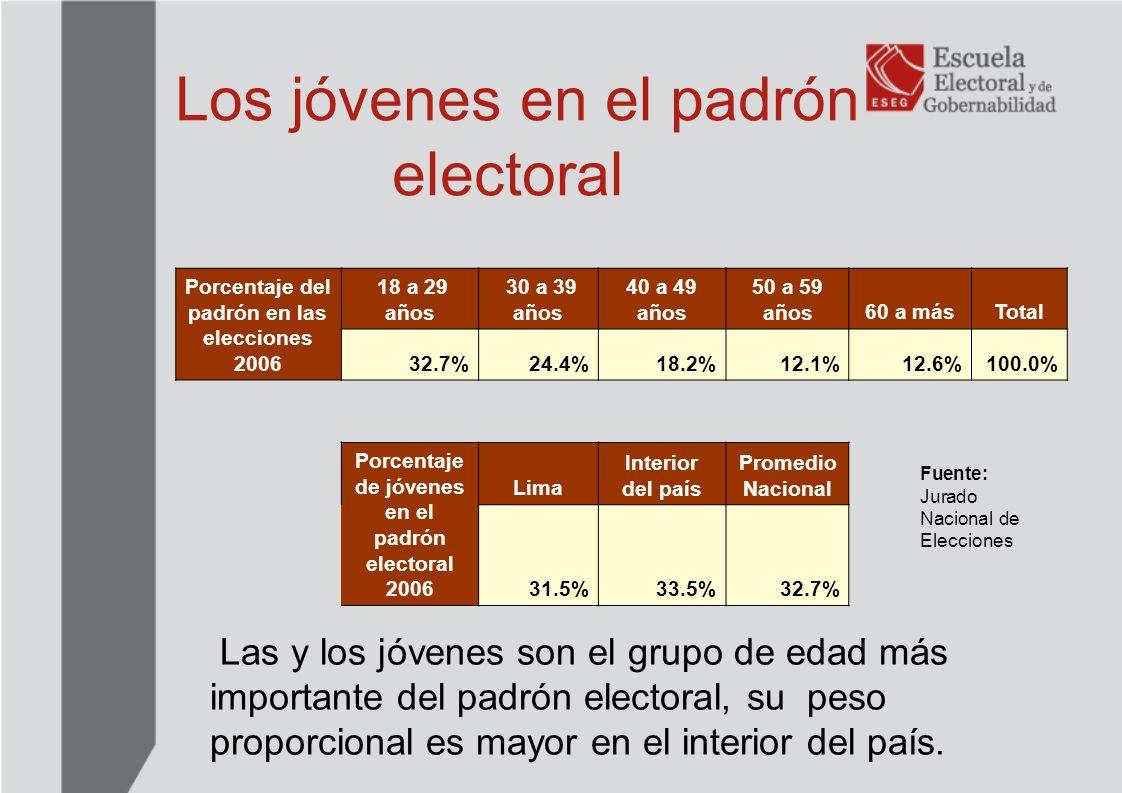 Los jóvenes en el padrón electoral