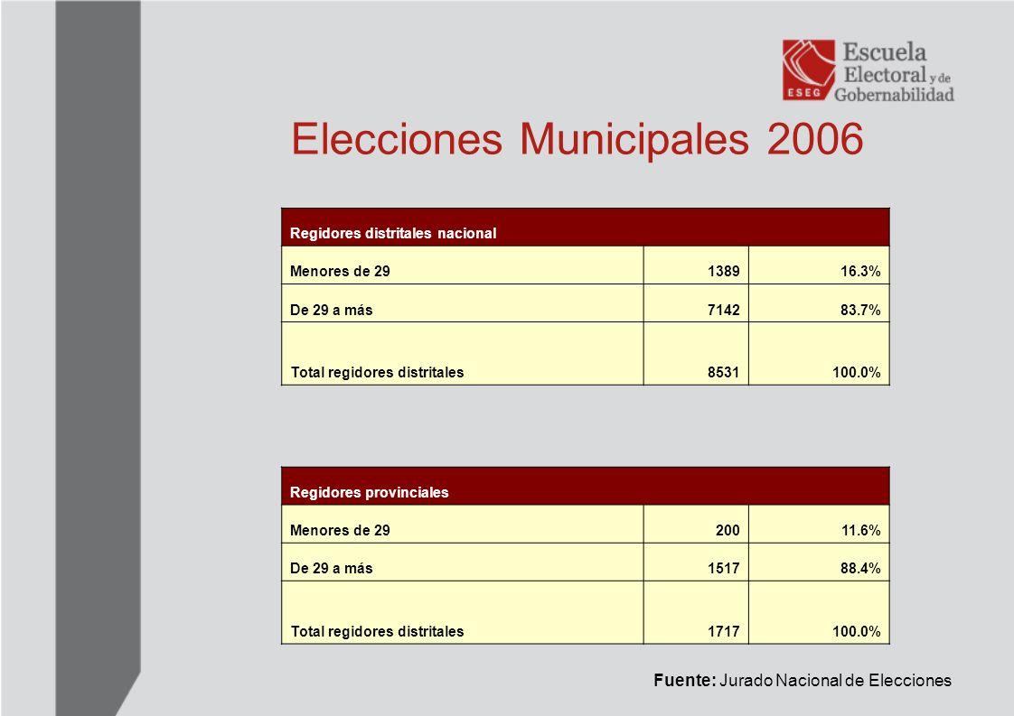 Elecciones Municipales 2006