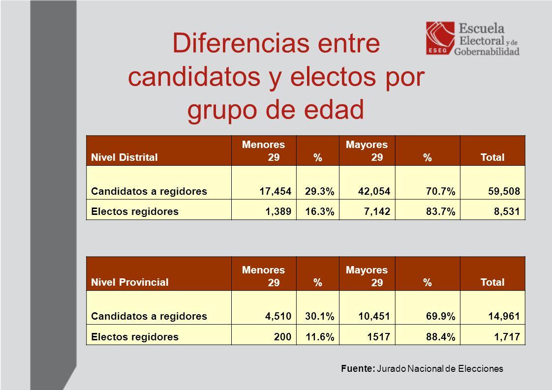 Diferencias entre candidatos y electos por grupo de edad