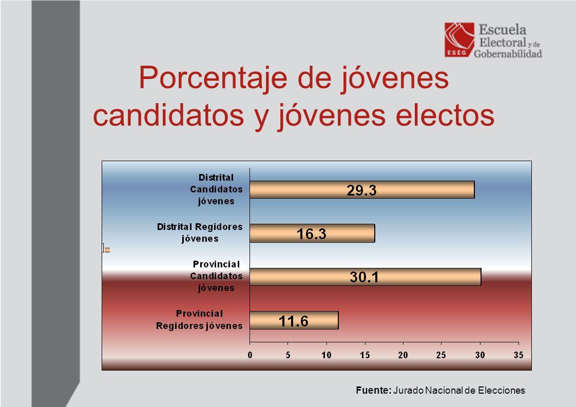 Porcentaje de jóvenes candidatos y jóvenes electos