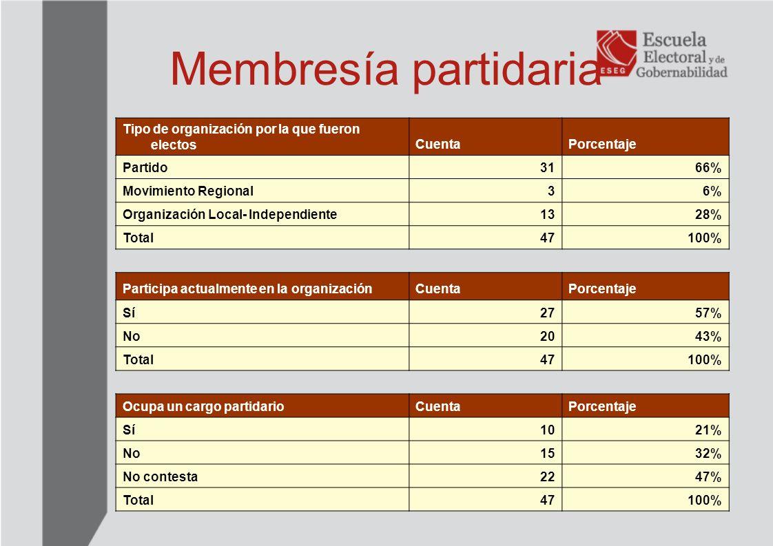 Membresía partidaria Tipo de organización por la que fueron electos