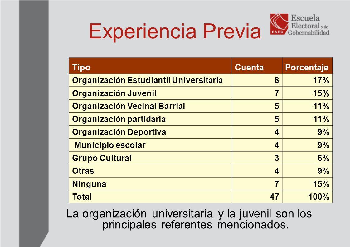 Experiencia Previa Tipo. Cuenta. Porcentaje. Organización Estudiantil Universitaria. 8. 17% Organización Juvenil.