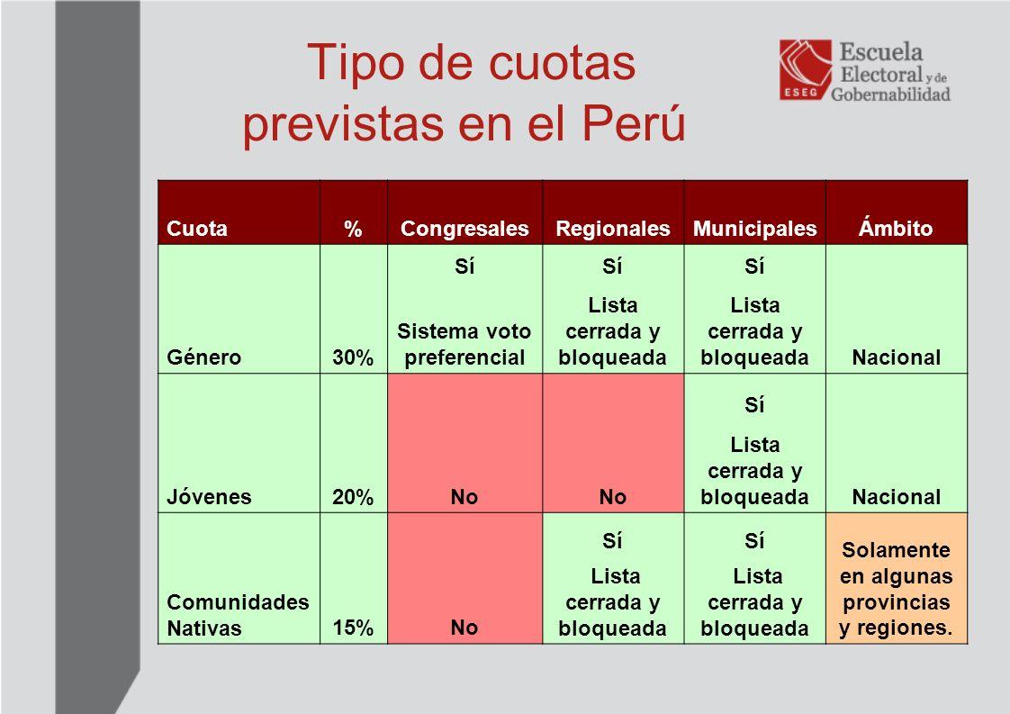 Tipo de cuotas previstas en el Perú