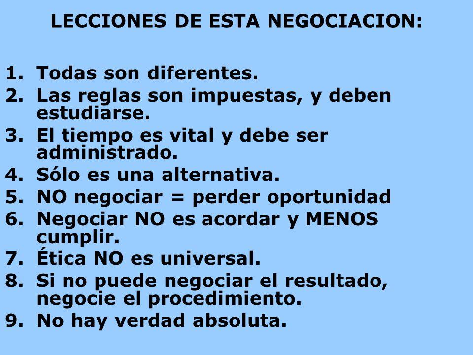 LECCIONES DE ESTA NEGOCIACION: