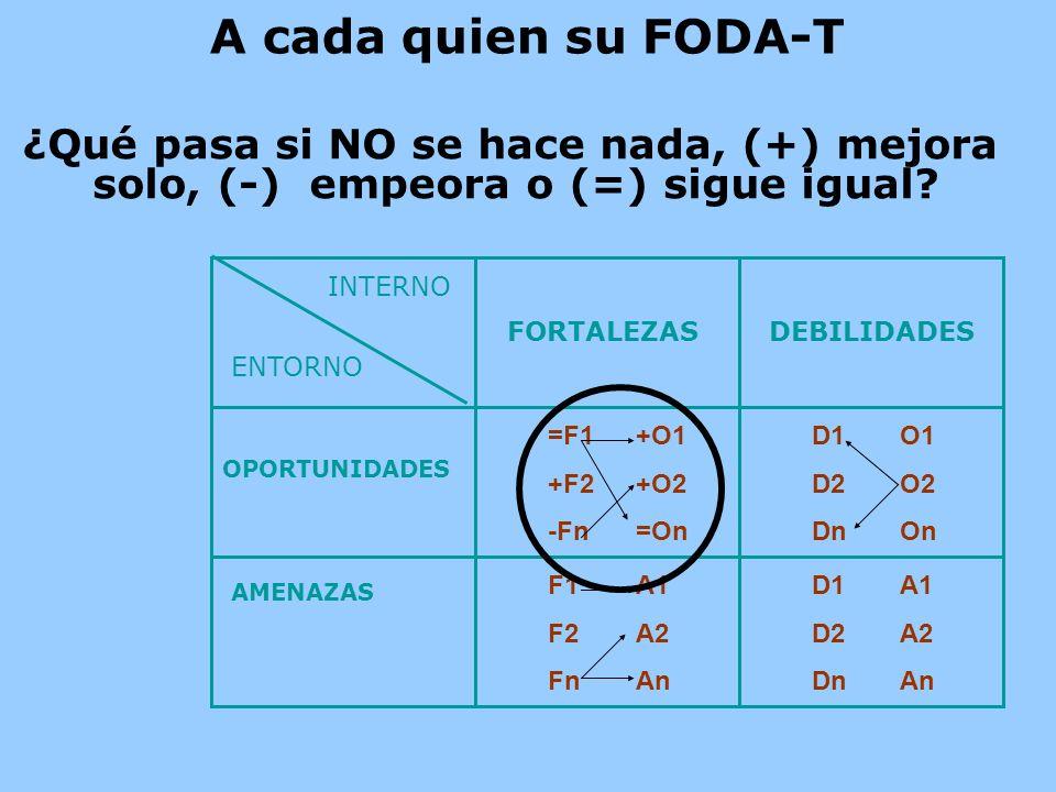 A cada quien su FODA-T ¿Qué pasa si NO se hace nada, (+) mejora solo, (-) empeora o (=) sigue igual