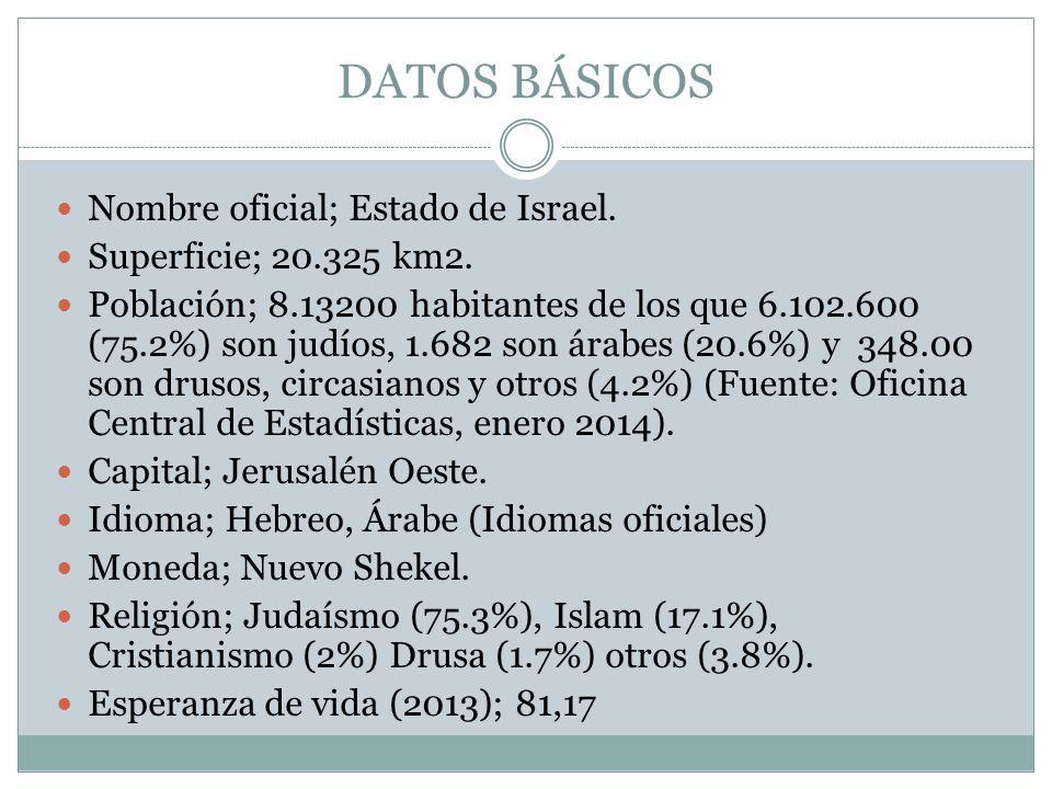DATOS BÁSICOS Nombre oficial; Estado de Israel.