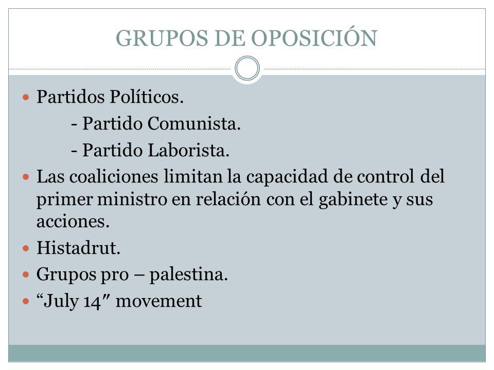 GRUPOS DE OPOSICIÓN Partidos Políticos. - Partido Comunista.