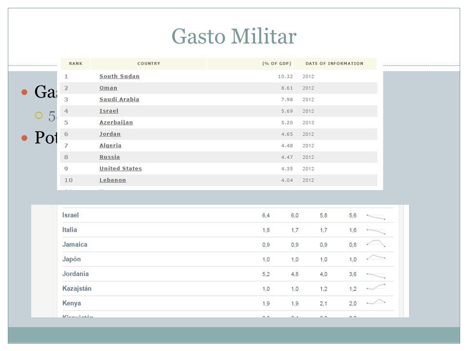 Gasto Militar Gasto Militar (% PIB): 4to. Lugar