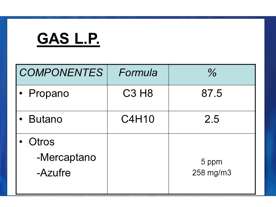 GAS L.P. COMPONENTES Formula % Propano C3 H8 87.5 Butano C4H10 2.5
