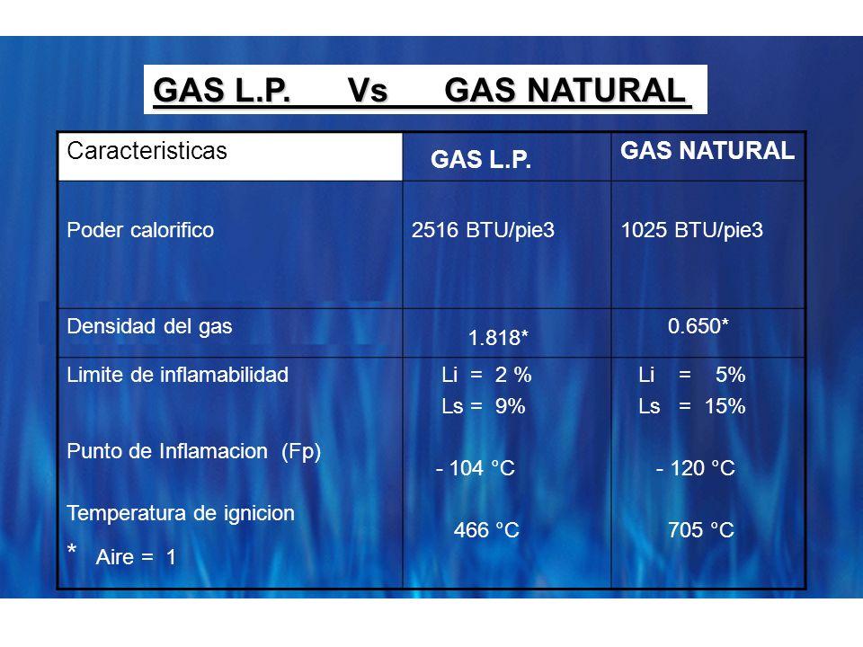 GAS L.P. GAS L.P. Vs GAS NATURAL 1.818* * Aire = 1 Caracteristicas