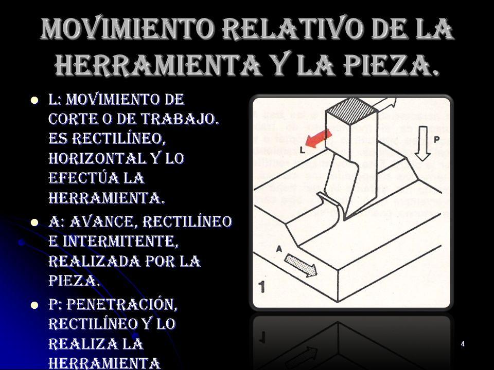 Movimiento Relativo de la Herramienta y la Pieza.