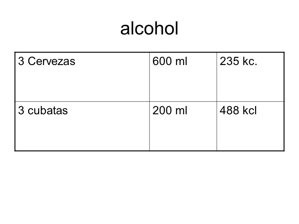 alcohol 3 Cervezas 600 ml 235 kc. 3 cubatas 200 ml 488 kcl