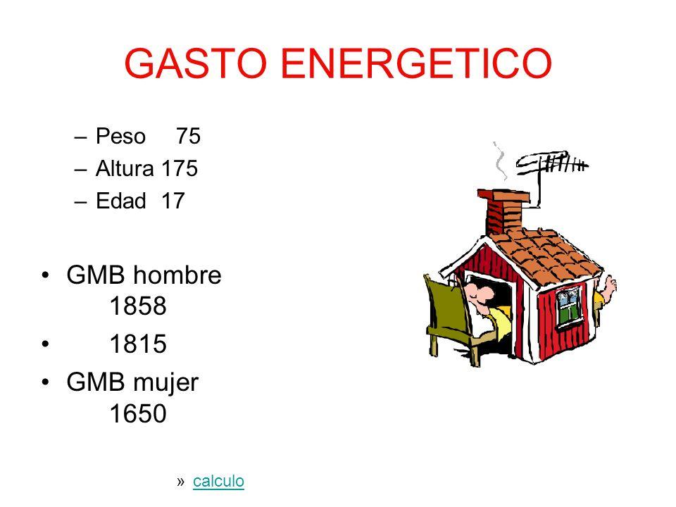 GASTO ENERGETICO GMB hombre 1858 1815 GMB mujer 1650 Peso 75