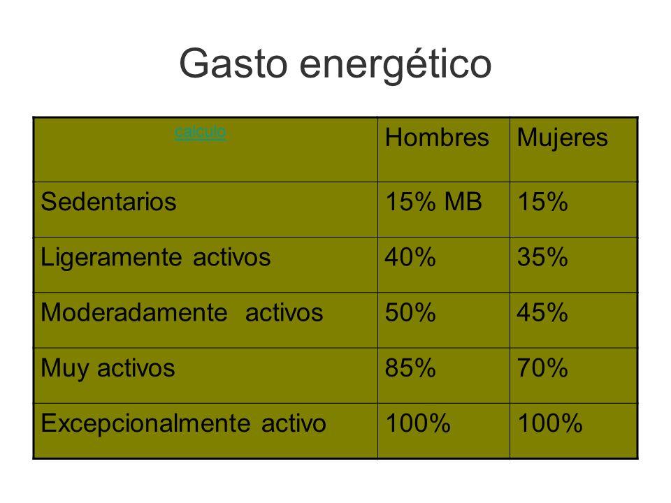 Gasto energético Hombres Mujeres Sedentarios 15% MB 15%