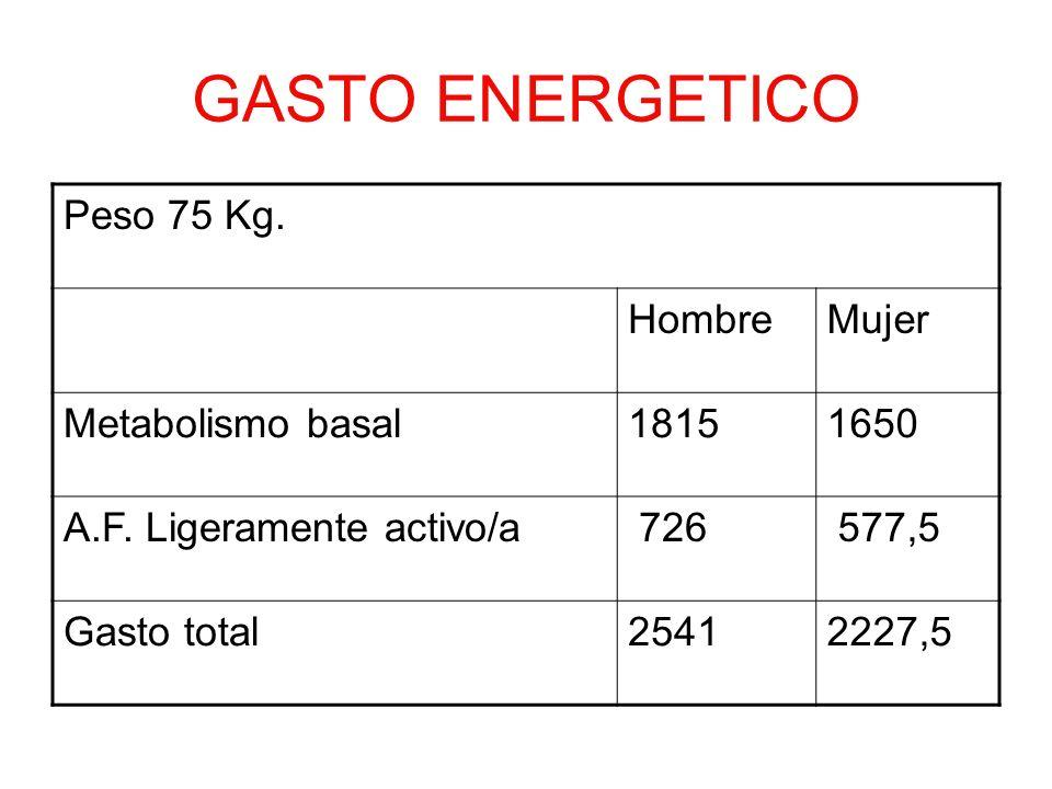 GASTO ENERGETICO Peso 75 Kg. Hombre Mujer Metabolismo basal 1815 1650