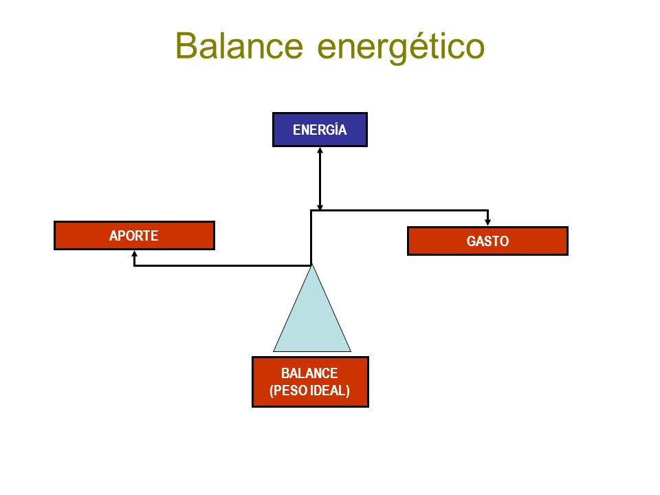 Balance energético ENERGÍA APORTE GASTO BALANCE (PESO IDEAL)
